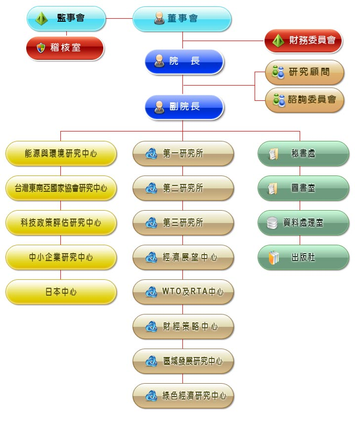 会计事务所企业组织结构