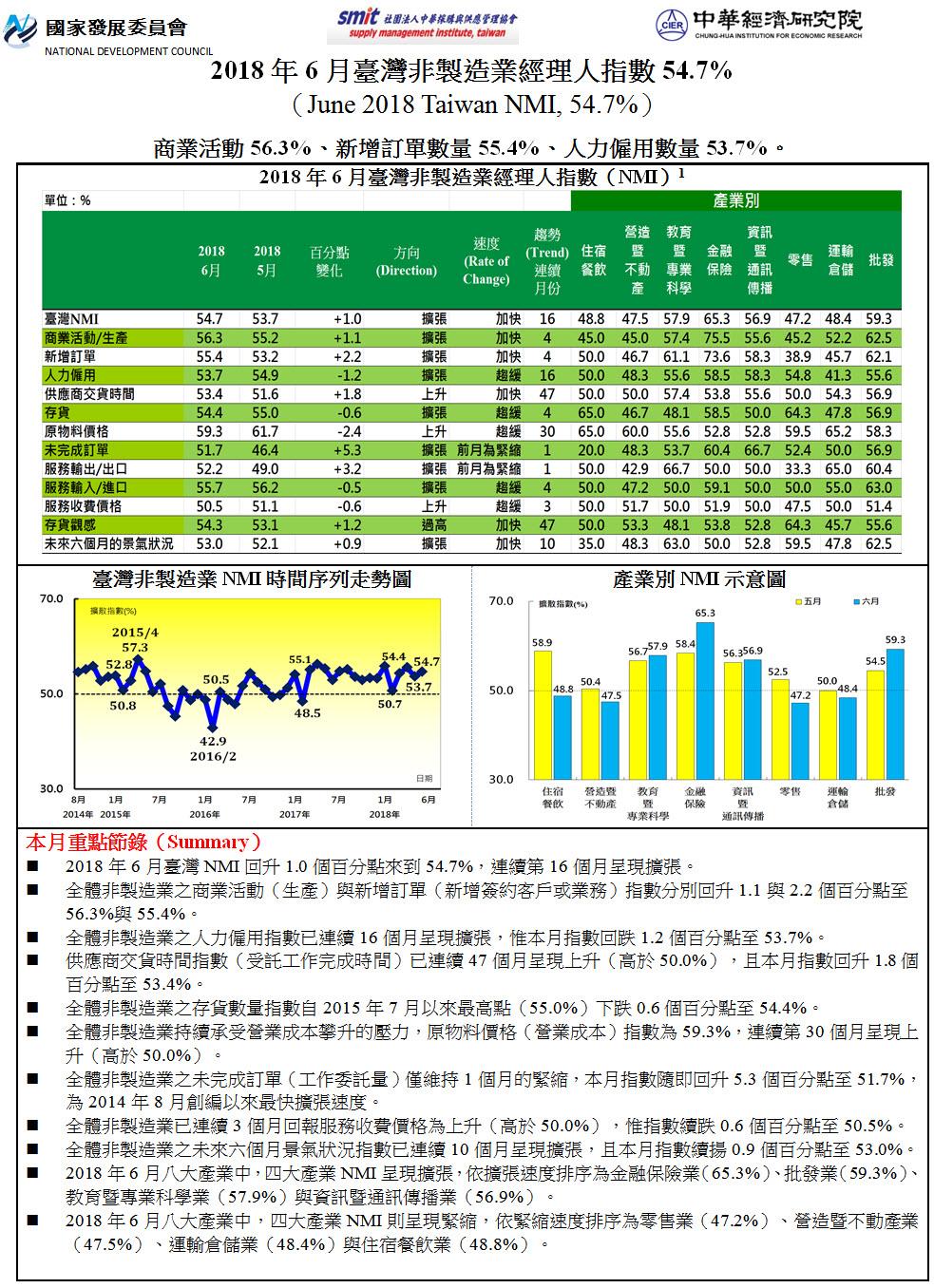 2018年5月臺灣非製造業經理人指數(NMI)