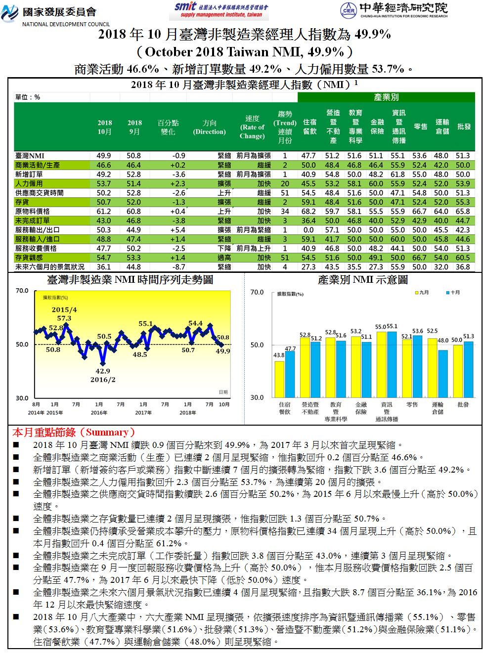 2018年10月臺灣非製造業經理人指數(NMI)