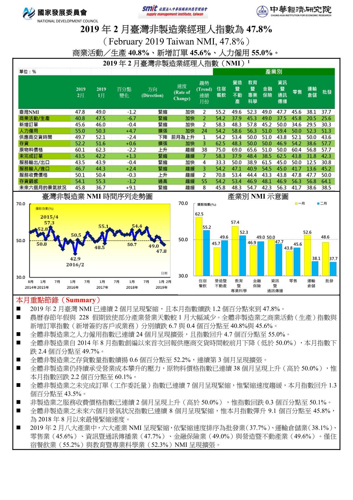 2018年7月臺灣非製造業經理人指數(NMI)